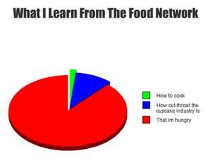 Food network Knowledge