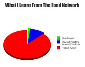Food network Knowledge