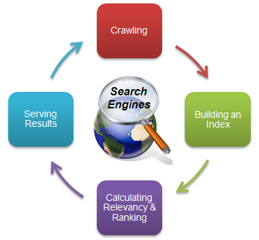 Search Engine Cycle