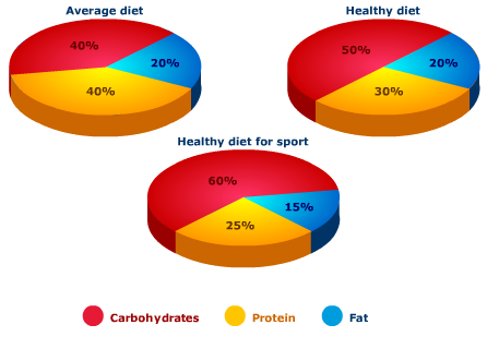 Macro nutrients for athletes