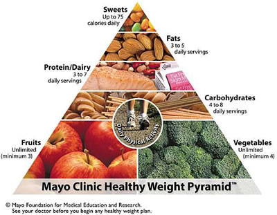 Mayo food pyramid