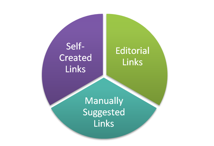 3 Types of Links