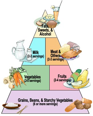Diabetes Diet Pyramid