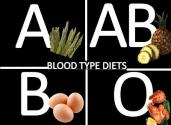 Eat According To Your Blood Group