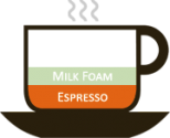 Know Your Espresso Better - The Types & Ingredients