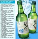 World's Best Selling Liquor Is Jinro Soju