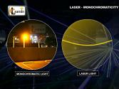 Properties Of Laser - Monochromaticity - Physics
