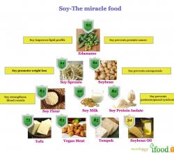 Soy – The Miracle Food