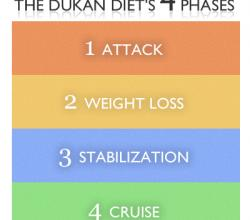 The Dukan Diet: The secret why French Women Don't Get Fat?