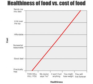 Health and expense