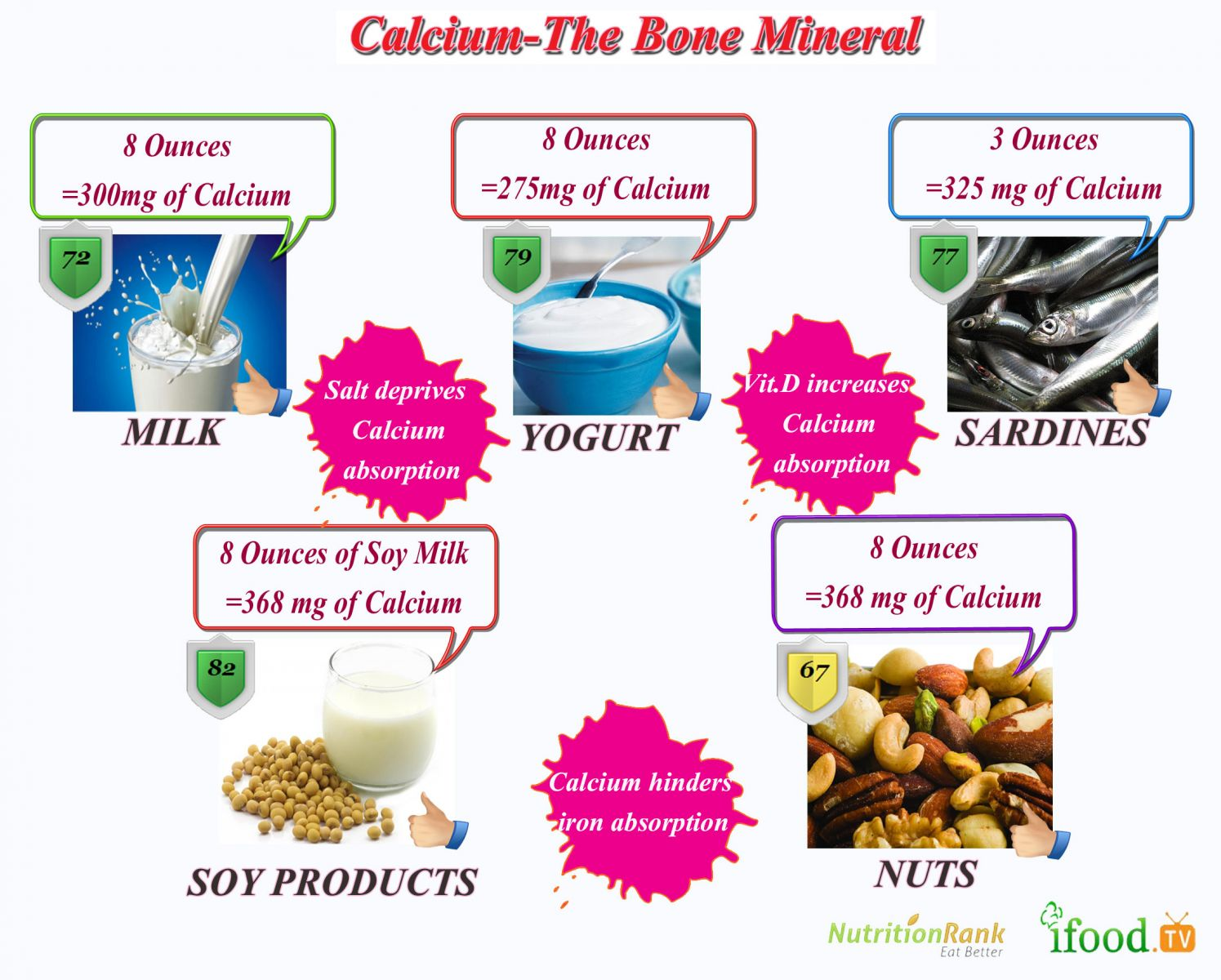 Calcium In Your Diet