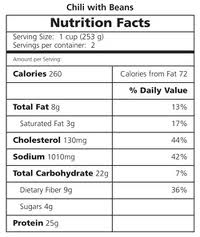 Learn more on food nutrition labels and what they tell us.