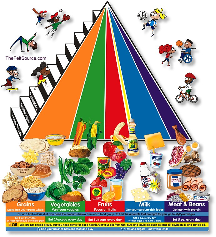 healthy lifestyle pyramid