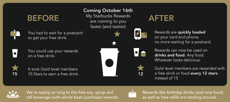 Starbucks rewards program