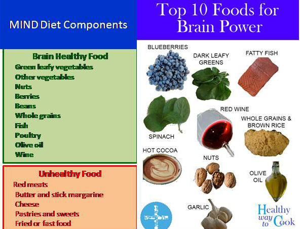 Diet menu with fish all about ketogenic diet for North beach fish camp menu