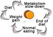 Yo-yo dieting mishaps
