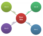 Inbound Links and How They Can Help You Get More Traffic