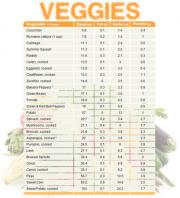 Vegetables nutrition count