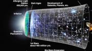 Direct Proof of Big Bang Discovered