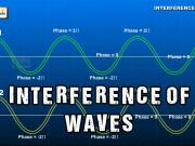 Interference of Waves | Superposition and Interference in Light and Water Waves