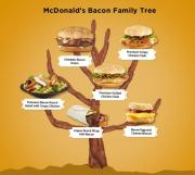 Bacon tree represents McDonald's various bacon offerings on its menu.