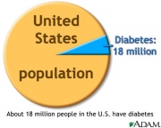 Type 2 Diabetes in NY