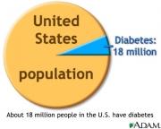 Type 2 Diabetes in NY