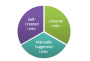 How to Create A Linkbuilding Strategy - Foodie SEO