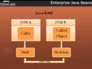 Enterprise Java Beans - Introduction