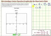 Determine The Equation Of A Line Graphically Given The Slope And A Point