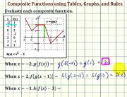 Determine Composite Function Values Using Table Graph And Function Rule