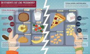 Do Prisoners Eat Better Than Students?