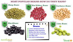 Nutrition Packed Beans