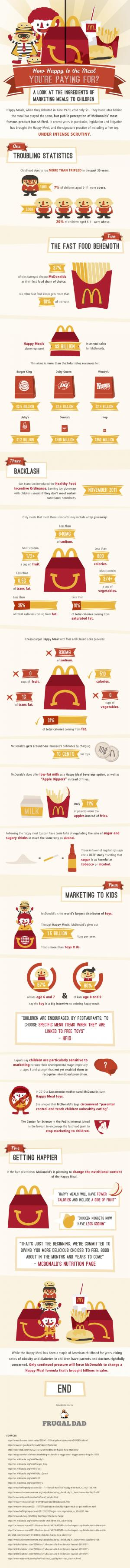 How Happy is a Happy Meal?