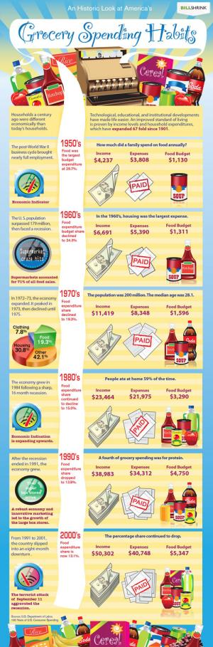 A Historic Look at America's Grocery Spending Habits