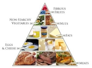 A typical Ketogenic diet food pyramid - low carb, high fat, and adequate protein
