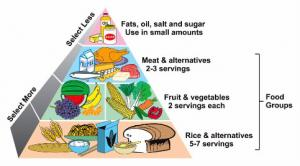 Top 10 myths about cooking diet foods