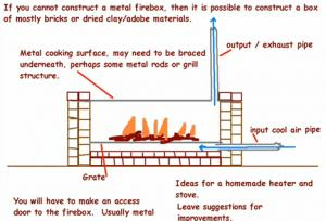 Ideas For Homemade Stove And Heater