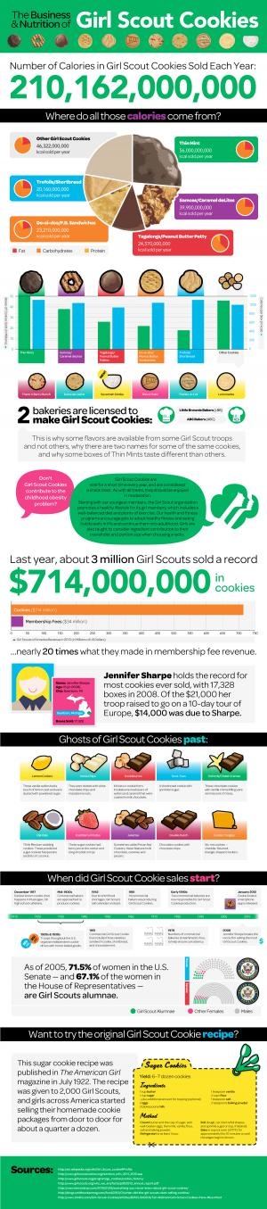 What You Don't Know About Girl Scout Cookies