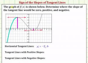 Determine The Intervals For Which The Slope Of Tangent Lines Is Positive Negative And Zero