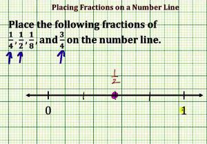 Plot Fractions On The Number Line