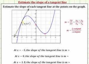 Approximate The Slope Of A Tangent Line At At A Point On A Function