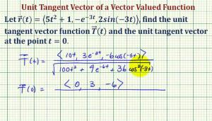 Find A Unit Tangent Vector To A Space Curve Given By A Vector Valued Function