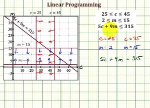 Use Linear Programming To Maximize Income From Two Desserts