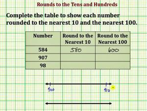 Rounding Numbers To The Tens And Hundreds